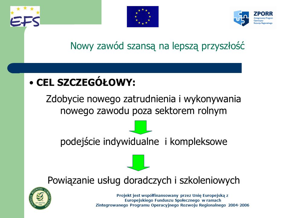 Nowy zawód szansą na lepszą przyszłość CEL SZCZEGÓŁOWY: Zdobycie nowego zatrudnienia i wykonywania nowego zawodu poza sektorem rolnym podejście indywidualne i kompleksowe Powiązanie usług doradczych i szkoleniowych Projekt jest współfinansowany przez Unię Europejską z Europejskiego Funduszu Społecznego w ramach Zintegrowanego Programu Operacyjnego Rozwoju Regionalnego 2004-2006
