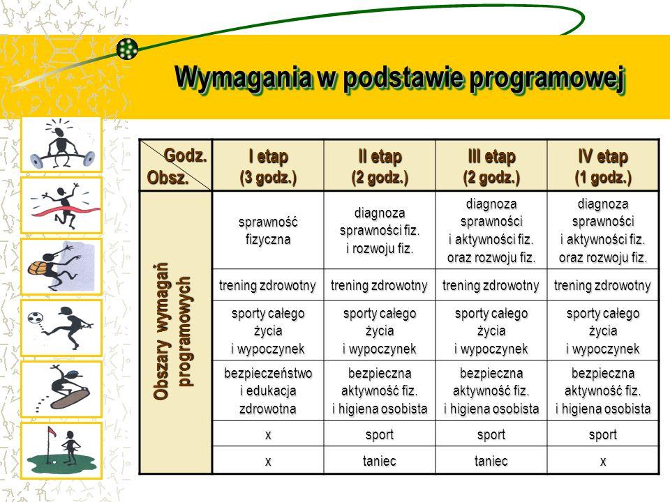 Wymagania w podstawie programowej Godz. Obsz. Godz. Obsz. I etap (3 godz.) II etap (2 godz.) III etap (2 godz.) IV etap (1 godz.) sprawność fizyczna d
