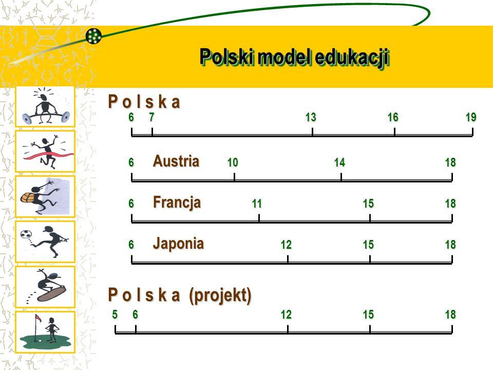 Polski model edukacji 16713619 6101418 6111518 6121518 56121518 P o l s k a Austria Francja Japonia P o l s k a (projekt)