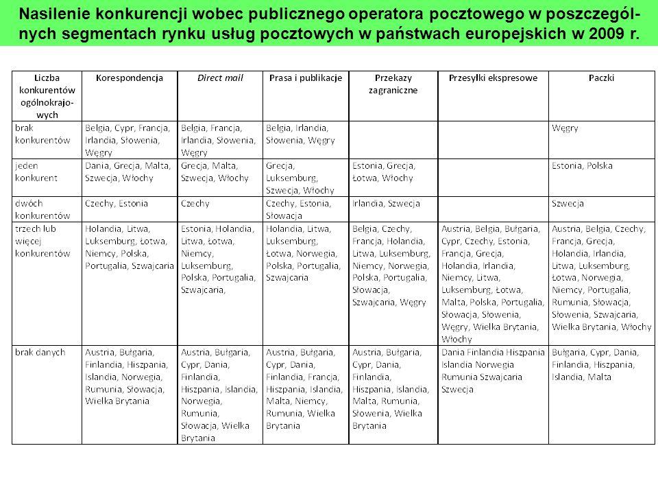 Nasilenie konkurencji wobec publicznego operatora pocztowego w poszczegól- nych segmentach rynku usług pocztowych w państwach europejskich w 2009 r.