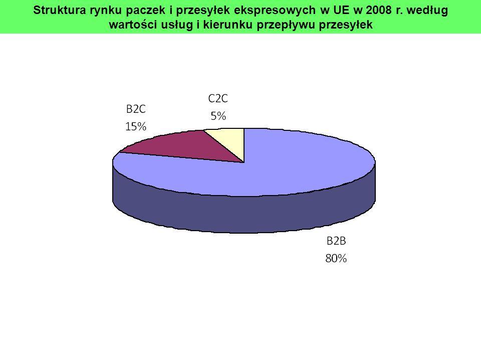 Struktura rynku paczek i przesyłek ekspresowych w UE w 2008 r. według wartości usług i kierunku przepływu przesyłek