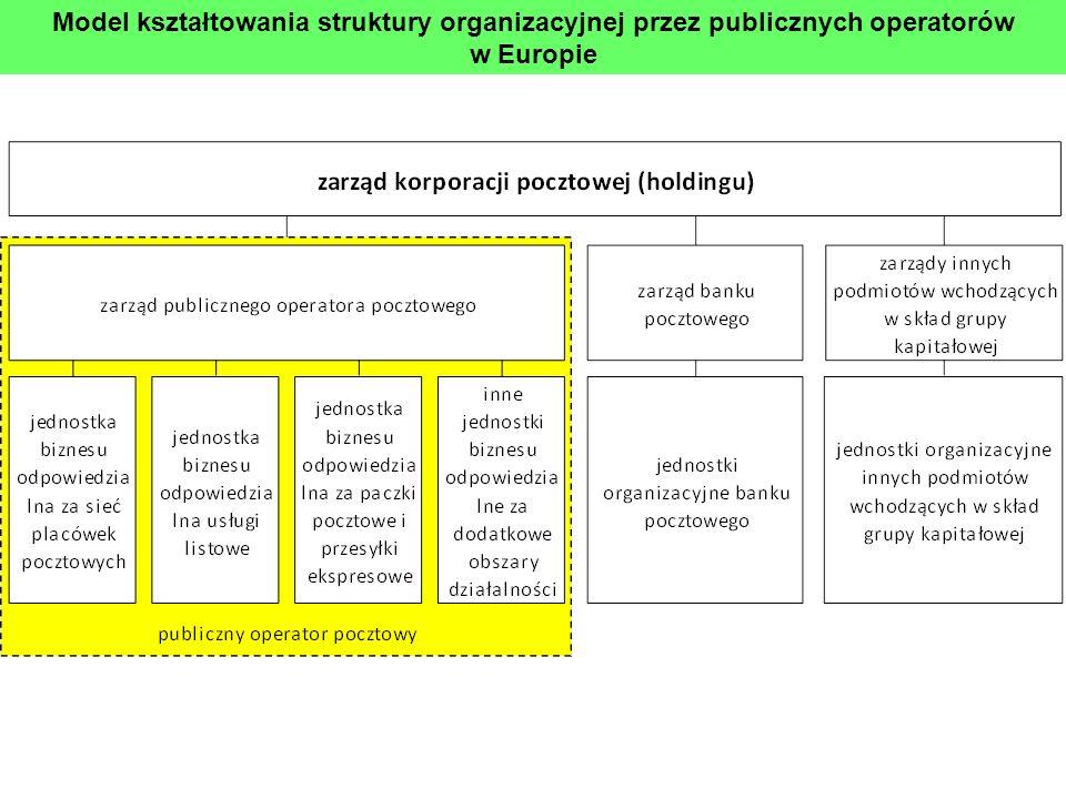 Model kształtowania struktury organizacyjnej przez publicznych operatorów w Europie
