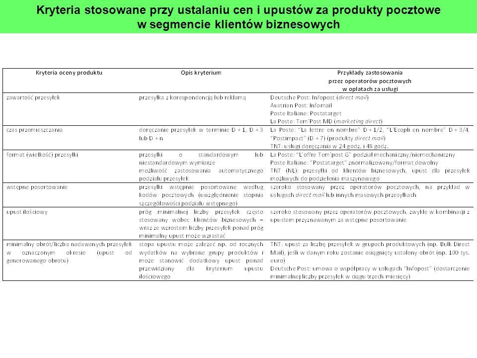 Kryteria stosowane przy ustalaniu cen i upustów za produkty pocztowe w segmencie klientów biznesowych