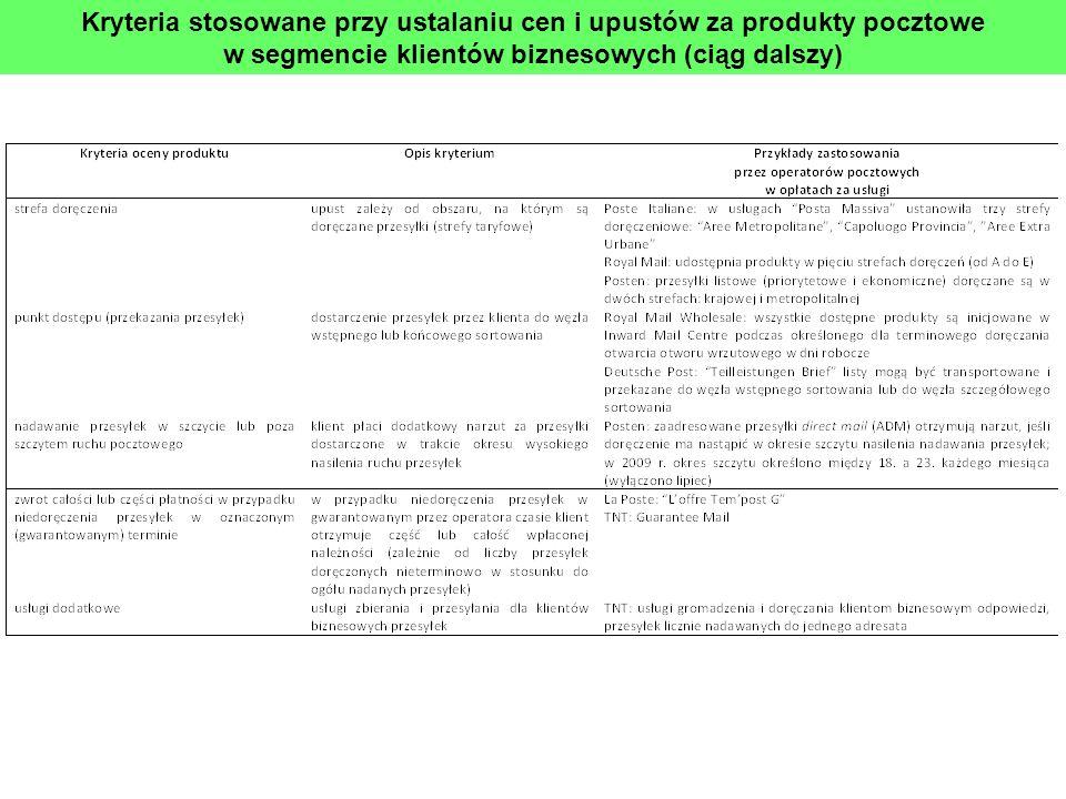 Kryteria stosowane przy ustalaniu cen i upustów za produkty pocztowe w segmencie klientów biznesowych (ciąg dalszy)