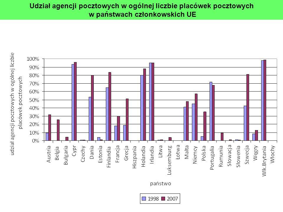 Udział agencji pocztowych w ogólnej liczbie placówek pocztowych w państwach członkowskich UE