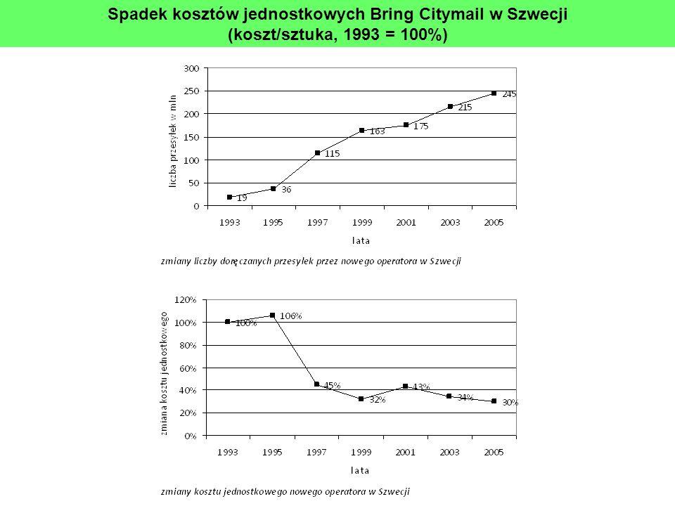Spadek kosztów jednostkowych Bring Citymail w Szwecji (koszt/sztuka, 1993 = 100%)