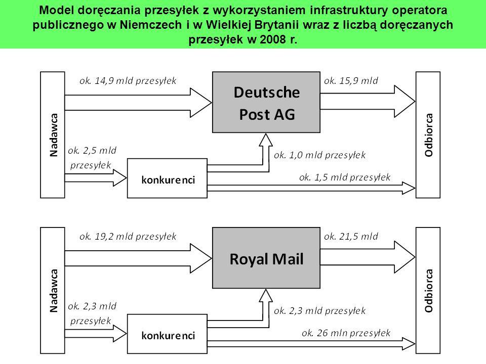 Model doręczania przesyłek z wykorzystaniem infrastruktury operatora publicznego w Niemczech i w Wielkiej Brytanii wraz z liczbą doręczanych przesyłek