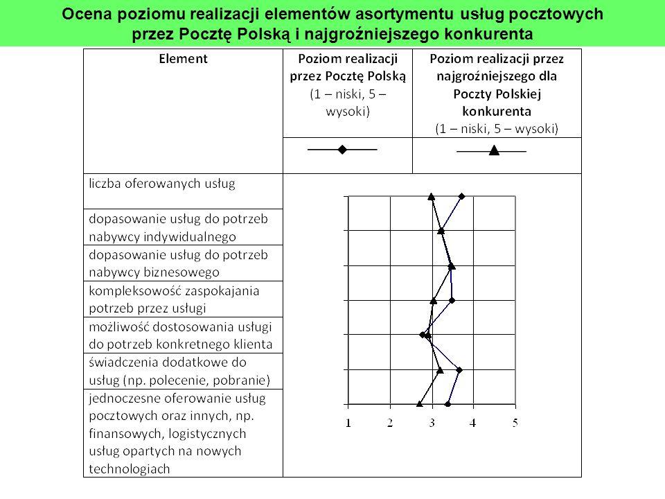 Ocena poziomu realizacji elementów asortymentu usług pocztowych przez Pocztę Polską i najgroźniejszego konkurenta