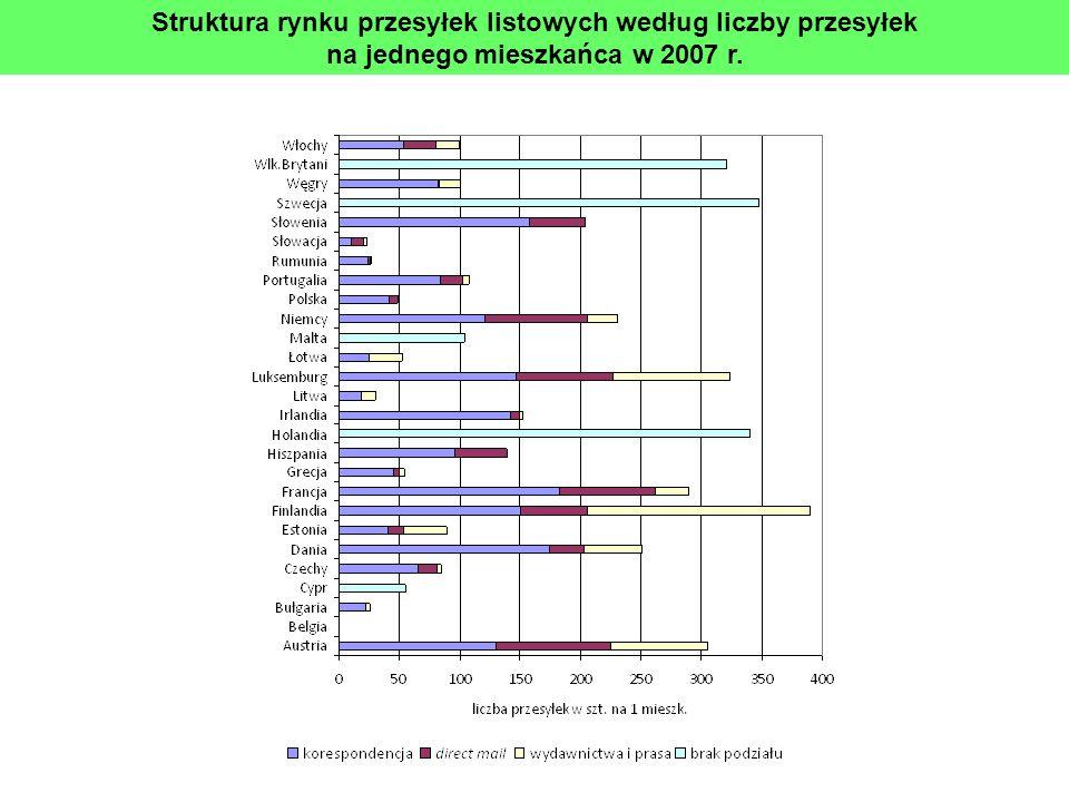 Struktura rynku przesyłek listowych według liczby przesyłek na jednego mieszkańca w 2007 r.