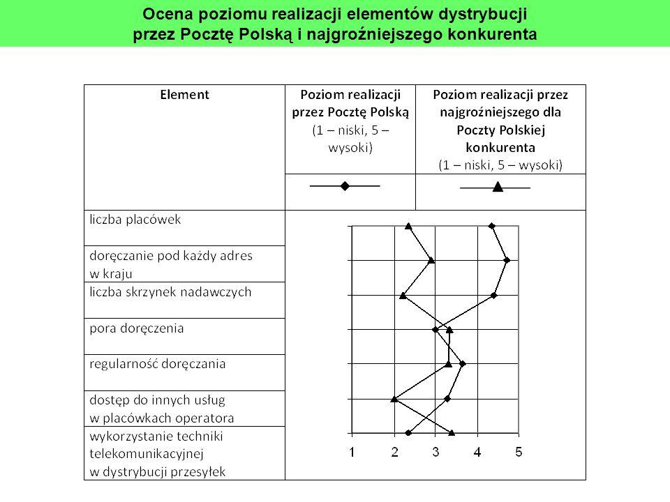 Ocena poziomu realizacji elementów dystrybucji przez Pocztę Polską i najgroźniejszego konkurenta