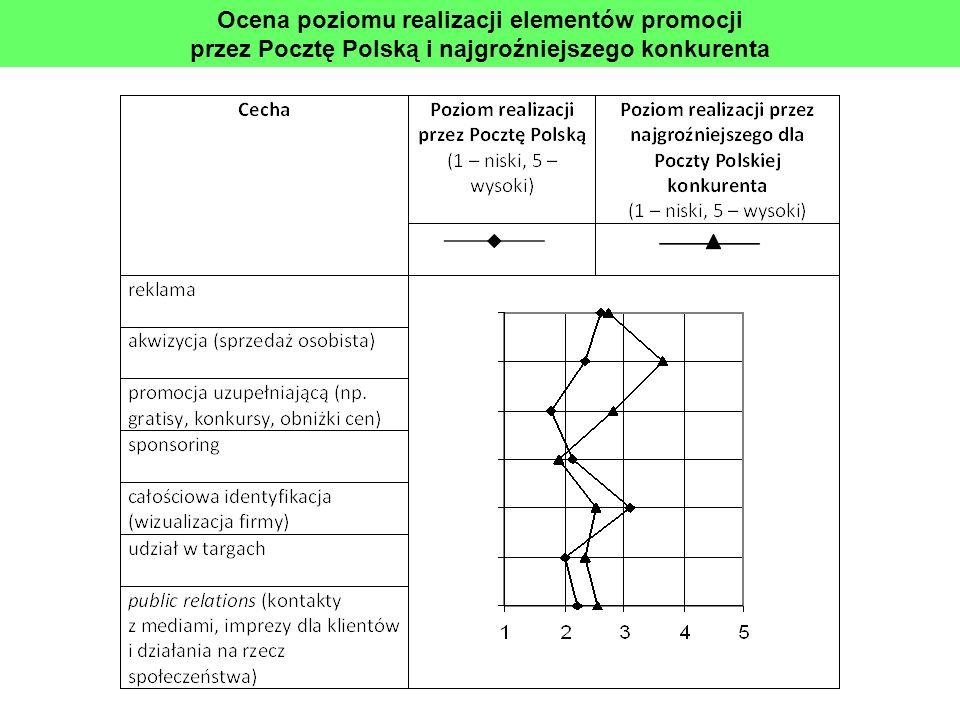 Ocena poziomu realizacji elementów promocji przez Pocztę Polską i najgroźniejszego konkurenta