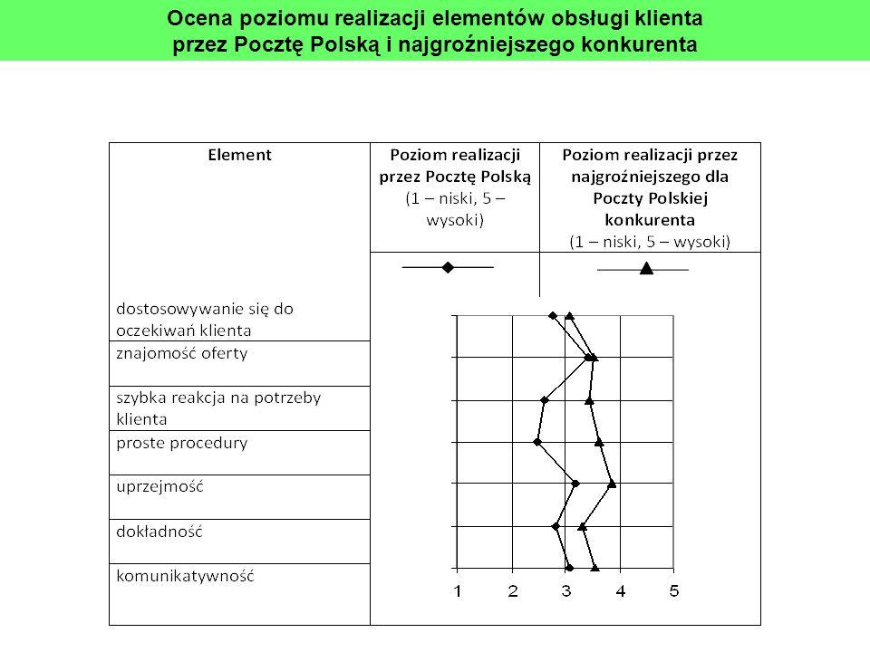 Ocena poziomu realizacji elementów obsługi klienta przez Pocztę Polską i najgroźniejszego konkurenta