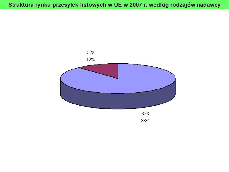 Struktura rynku przesyłek listowych w UE w 2007 r. według rodzajów nadawcy