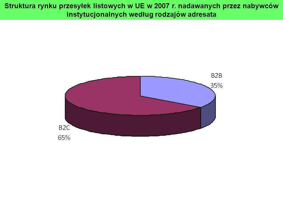 Struktura rynku przesyłek listowych w UE w 2007 r. nadawanych przez nabywców instytucjonalnych według rodzajów adresata