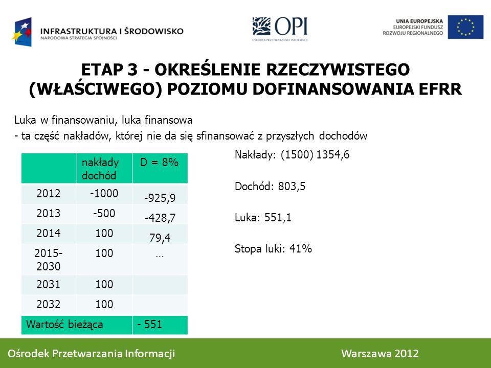 Luka w finansowaniu, luka finansowa - ta część nakładów, której nie da się sfinansować z przyszłych dochodów nakłady dochód D = 8% 2012-1000 -925,9 2013-500 -428,7 2014100 79,4 2015- 2030 100… 2031100 2032100 Wartość bieżąca- 551 Nakłady: (1500) 1354,6 Dochód: 803,5 Luka: 551,1 Stopa luki: 41% ETAP 3 - OKREŚLENIE RZECZYWISTEGO (WŁAŚCIWEGO) POZIOMU DOFINANSOWANIA EFRR 65 Ośrodek Przetwarzania Informacji Warszawa 2012