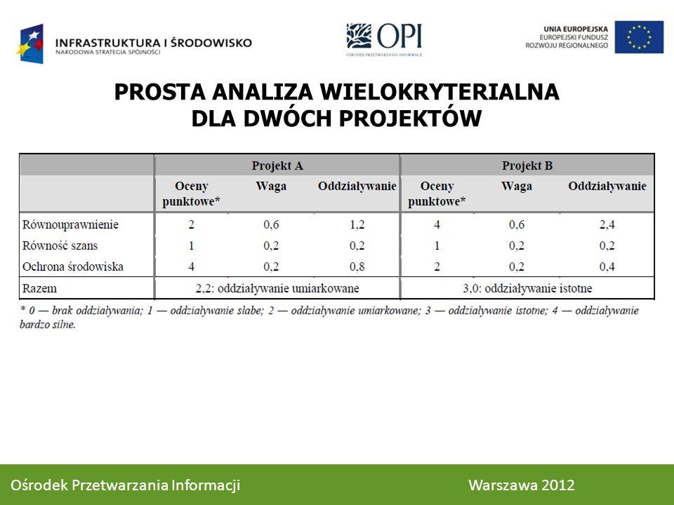 PROSTA ANALIZA WIELOKRYTERIALNA DLA DWÓCH PROJEKTÓW 92 Ośrodek Przetwarzania Informacji Warszawa 2012