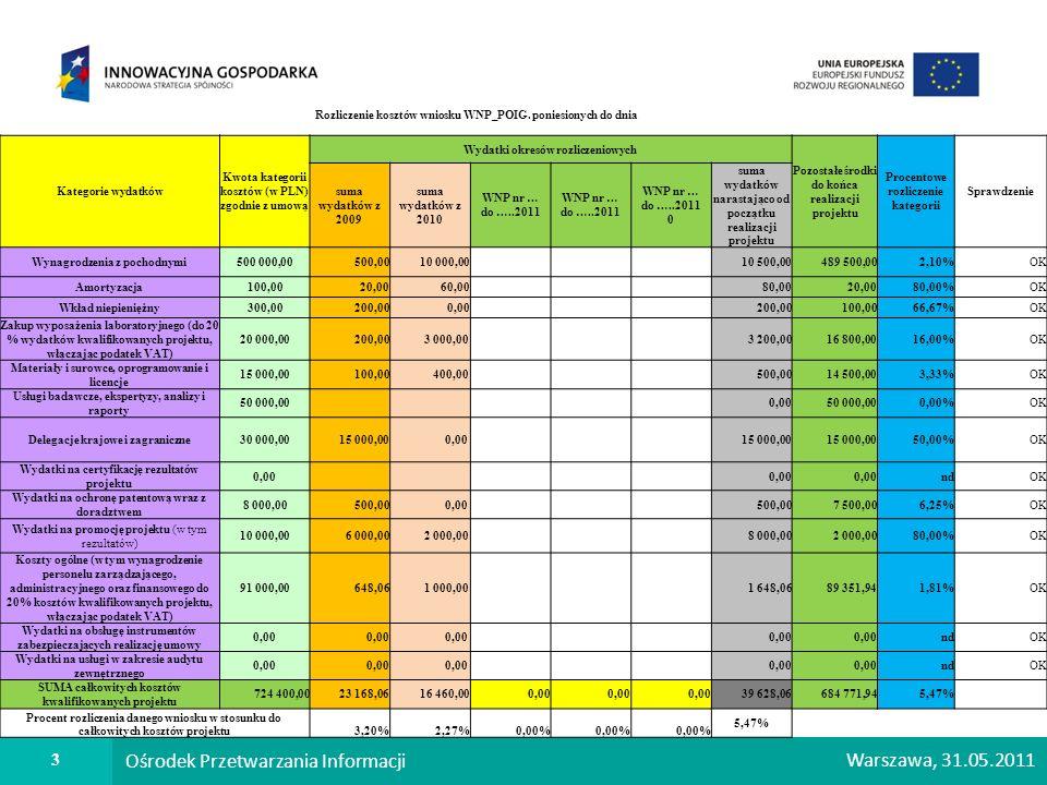 3 Ośrodek Przetwarzania Informacji Warszawa, 31.05.2011 Rozliczenie kosztów wniosku WNP_POIG. poniesionych do dnia Kategorie wydatków Kwota kategorii