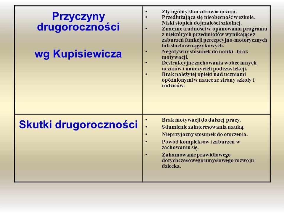 Przyczyny drugoroczności wg Kupisiewicza Zły ogólny stan zdrowia ucznia. Przedłużająca się nieobecność w szkole. Niski stopień dojrzałości szkolnej. Z