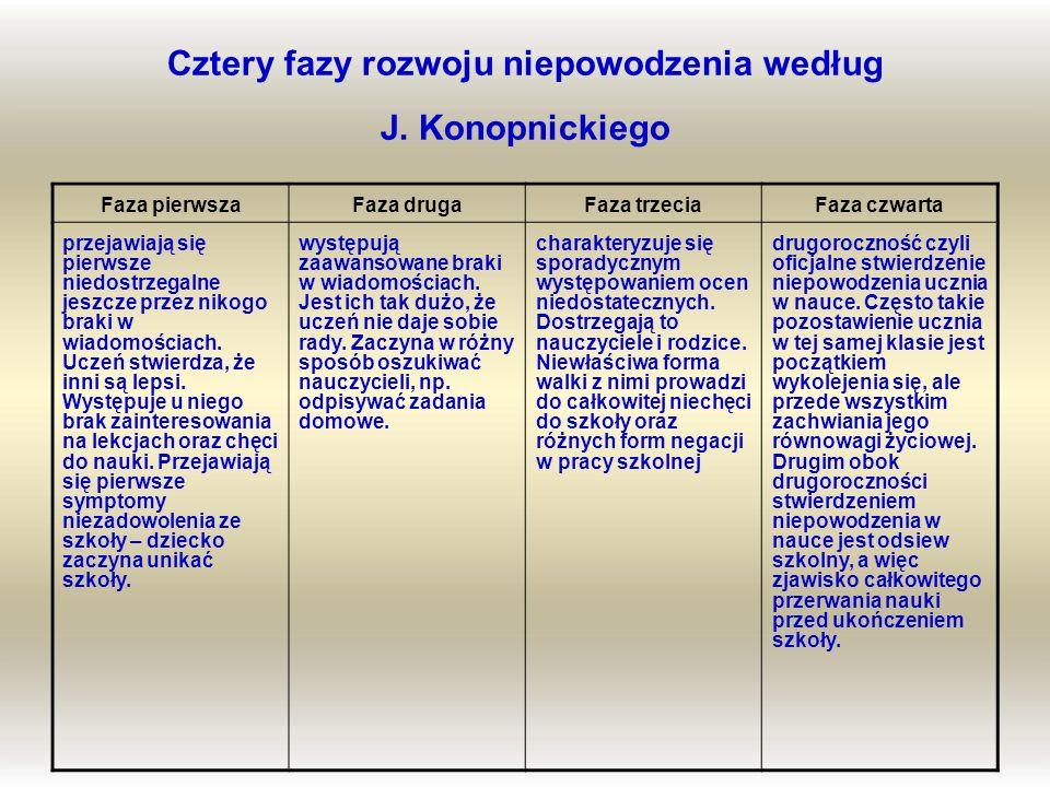 Cztery fazy rozwoju niepowodzenia według J. Konopnickiego Faza pierwszaFaza drugaFaza trzeciaFaza czwarta przejawiają się pierwsze niedostrzegalne jes