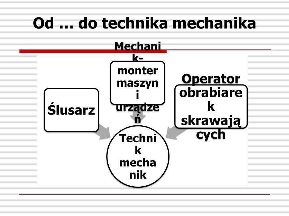 Techni k mecha nik Ślusarz Mechani k- monter maszyn i urządze ń Operator obrabiare k skrawają cych Od … do technika mechanika