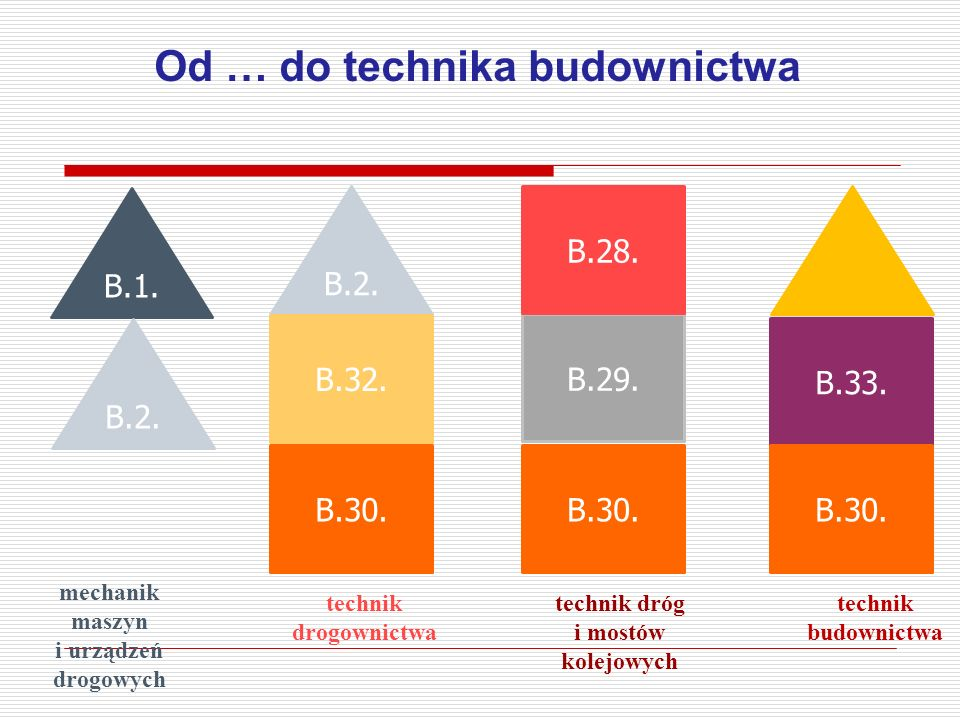mechanik maszyn i urządzeń drogowych technik budownictwa technik dróg i mostów kolejowych technik drogownictwa B.33. B.30. B.1. B.2. B.30. B.32. B.30.