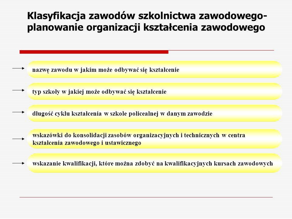 Klasyfikacja zawodów szkolnictwa zawodowego- planowanie organizacji kształcenia zawodowego nazwę zawodu w jakim może odbywać się kształcenie typ szkoł