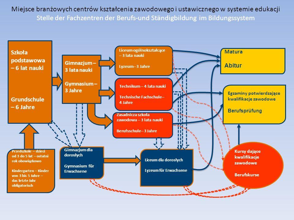 Miejsce branżowych centrów kształcenia zawodowego i ustawicznego w systemie edukacji Stelle der Fachzentren der Berufs-und Ständigbildung im Bildungss