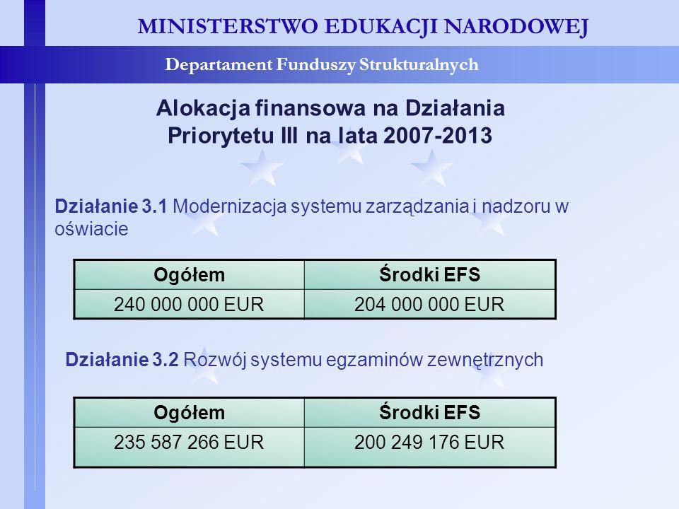 MINISTERSTWO EDUKACJI NARODOWEJ Departament Funduszy Strukturalnych Alokacja finansowa na Działania Priorytetu III na lata 2007-2013 OgółemŚrodki EFS