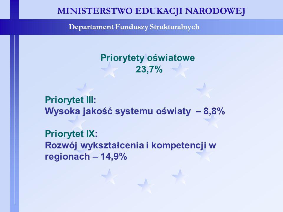 MINISTERSTWO EDUKACJI NARODOWEJ Departament Funduszy Strukturalnych Priorytety oświatowe 23,7% Priorytet III: Wysoka jakość systemu oświaty – 8,8% Pri