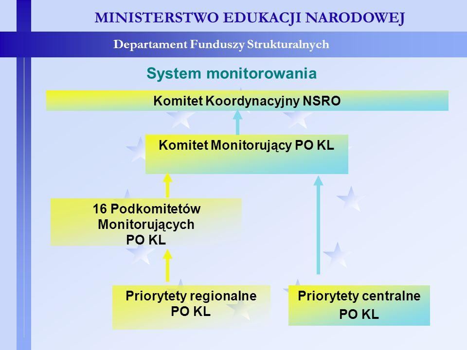 MINISTERSTWO EDUKACJI NARODOWEJ Departament Funduszy Strukturalnych System monitorowania MINISTERSTWO EDUKACJI NARODOWEJ Departament Funduszy Struktur