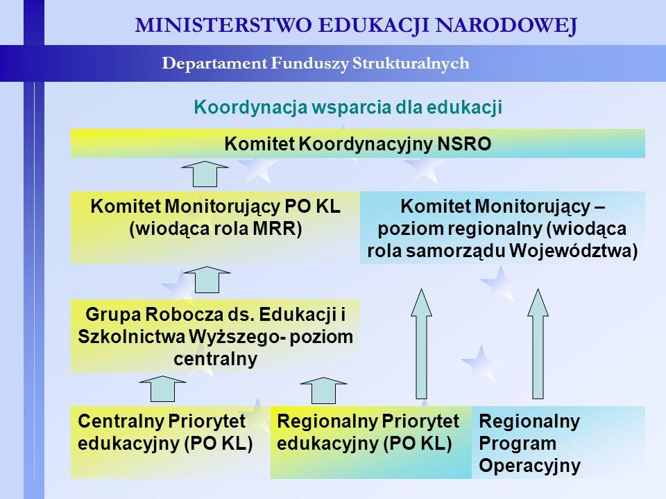 MINISTERSTWO EDUKACJI NARODOWEJ Departament Funduszy Strukturalnych Koordynacja wsparcia dla edukacji MINISTERSTWO EDUKACJI NARODOWEJ Departament Fund