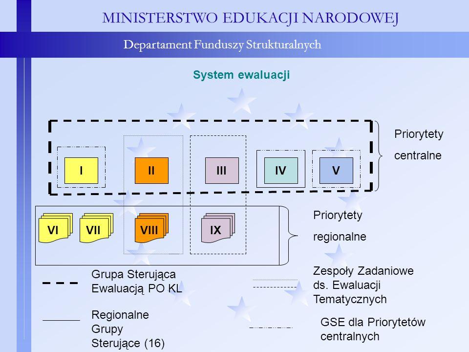 MINISTERSTWO EDUKACJI NARODOWEJ Departament Funduszy Strukturalnych System ewaluacji MINISTERSTWO EDUKACJI NARODOWEJ Departament Funduszy Strukturalny