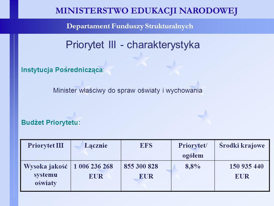 MINISTERSTWO EDUKACJI NARODOWEJ Departament Funduszy Strukturalnych Priorytet III - charakterystyka Budżet Priorytetu: Priorytet IIIŁącznieEFSPrioryte