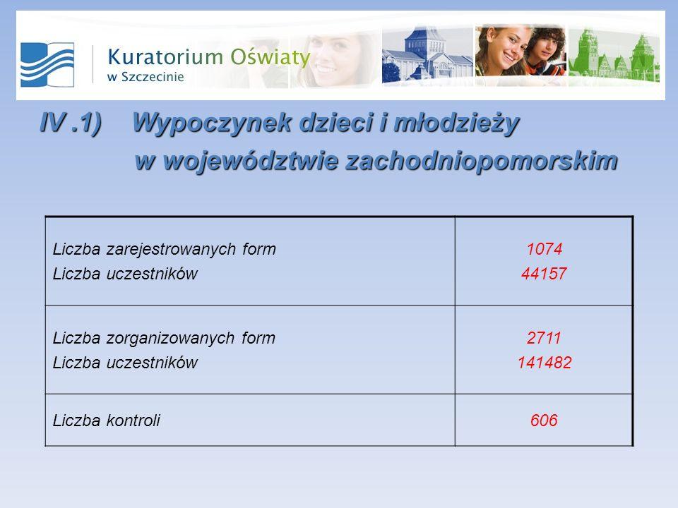 IV.1) Wypoczynek dzieci i młodzieży w województwie zachodniopomorskim w województwie zachodniopomorskim Liczba zarejestrowanych form Liczba uczestników 1074 44157 Liczba zorganizowanych form Liczba uczestników 2711 141482 Liczba kontroli606