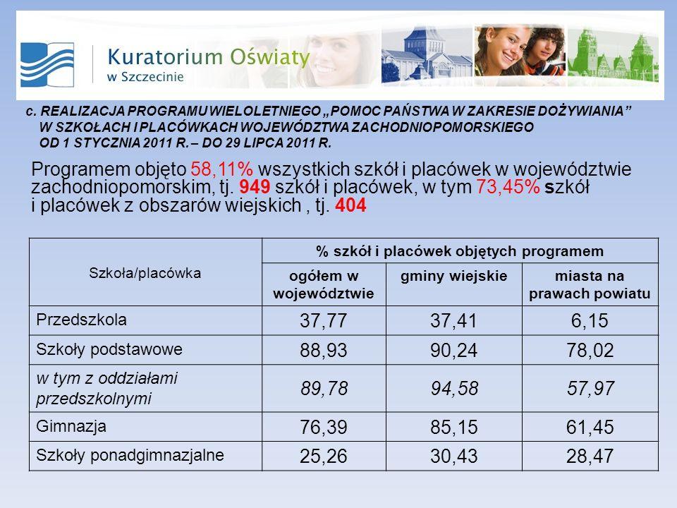 Programem objęto 58,11% wszystkich szkół i placówek w województwie zachodniopomorskim, tj.