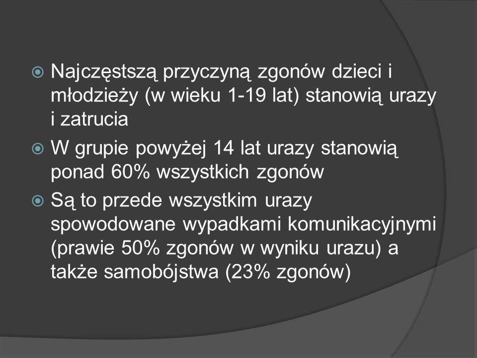 PODSTAWOWE ZABIEGI RESUSCYTACYJNE 100 UCIŚNIĘC /1 MINUTĘ 3-5 cm