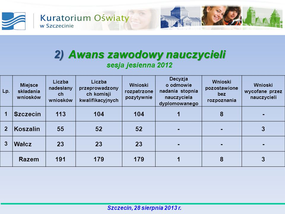 2) Awans zawodowy nauczycieli sesja jesienna 2012 Lp. Miejsce składania wniosków Liczba nadesłany ch wniosków Liczba przeprowadzony ch komisji kwalifi