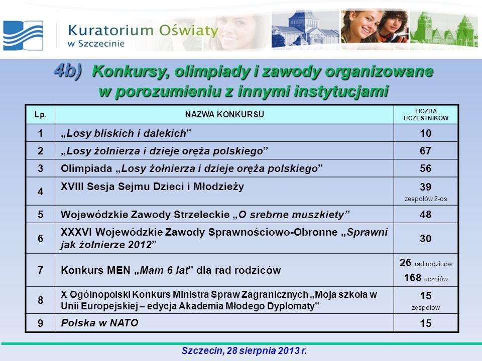 4b) Konkursy, olimpiady i zawody organizowane w porozumieniu z innymi instytucjami Lp.NAZWA KONKURSU LICZBA UCZESTNIKÓW 1Losy bliskich i dalekich10 2L