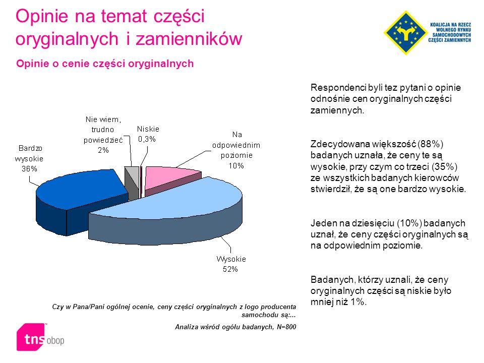 Respondenci byli tez pytani o opinie odnośnie cen oryginalnych części zamiennych.