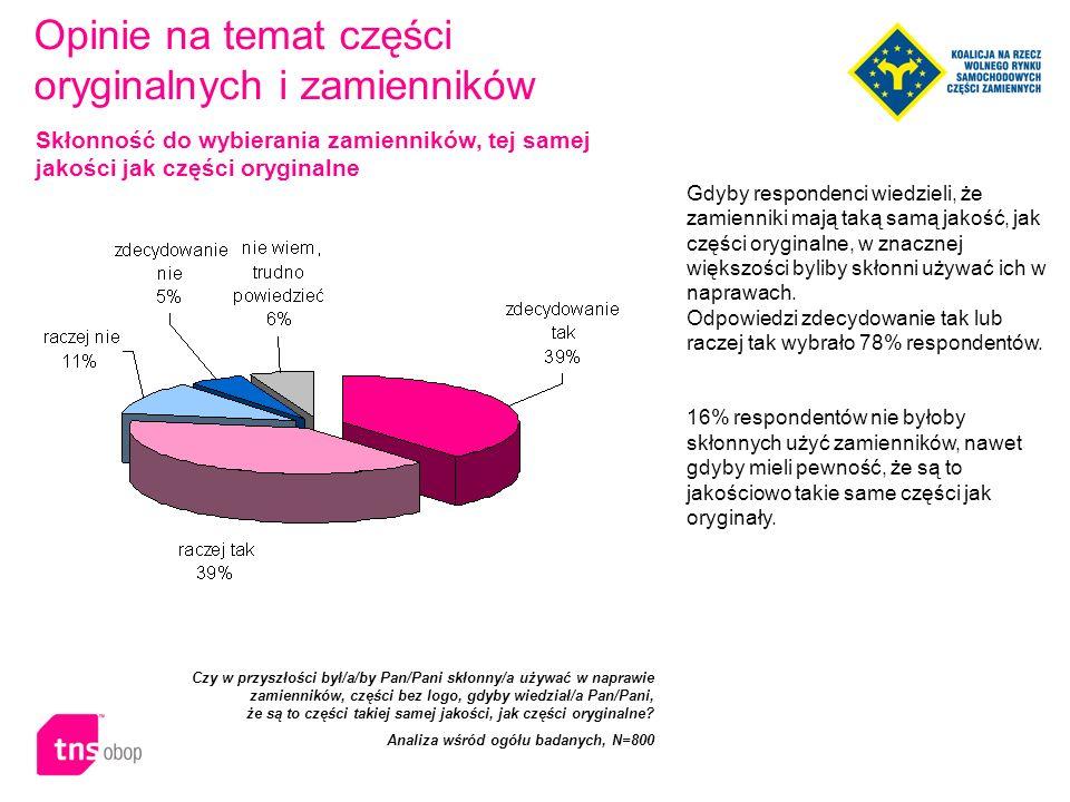 Propozycja liberalizacji zasad prawnych regulujących rynek części zamiennych spodobała się zdecydowanej większości respondentów.