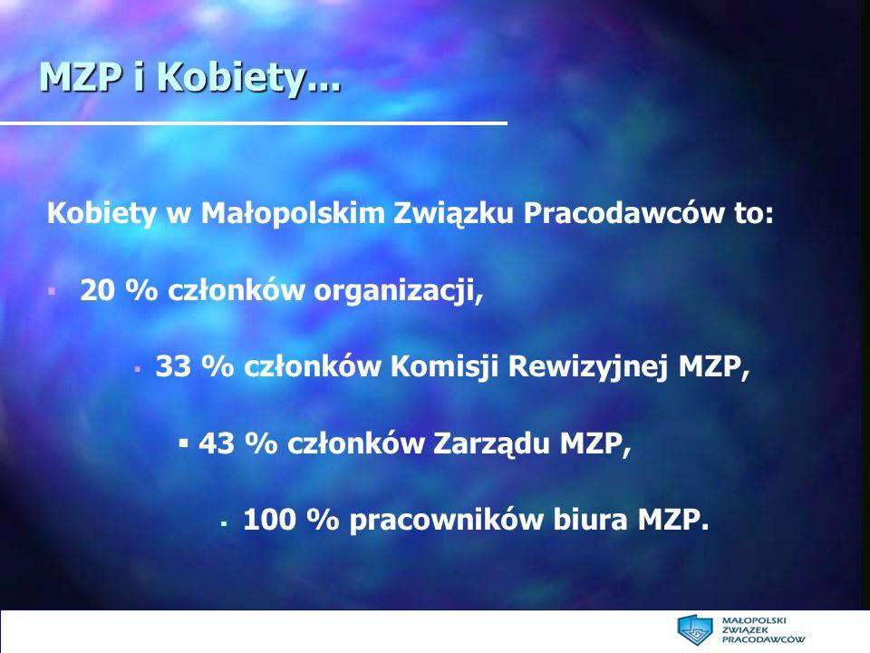 MZP i Kobiety... Kobiety w Małopolskim Związku Pracodawców to: 20 % członków organizacji, 33 % członków Komisji Rewizyjnej MZP, 43 % członków Zarządu