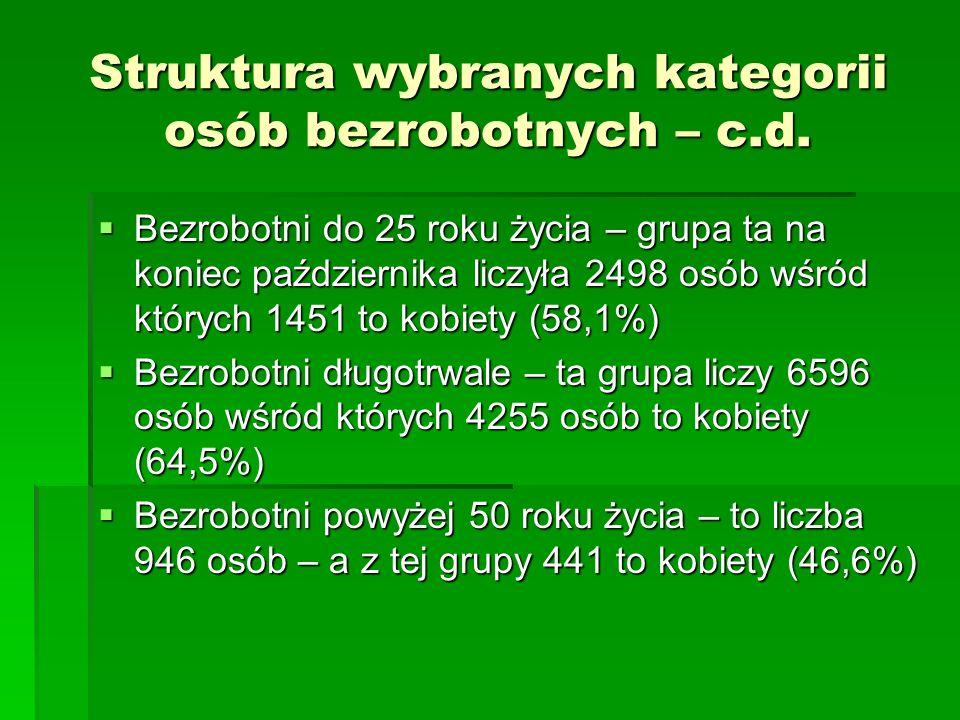 Struktura wybranych kategorii osób bezrobotnych – c.d. Bezrobotni do 25 roku życia – grupa ta na koniec października liczyła 2498 osób wśród których 1