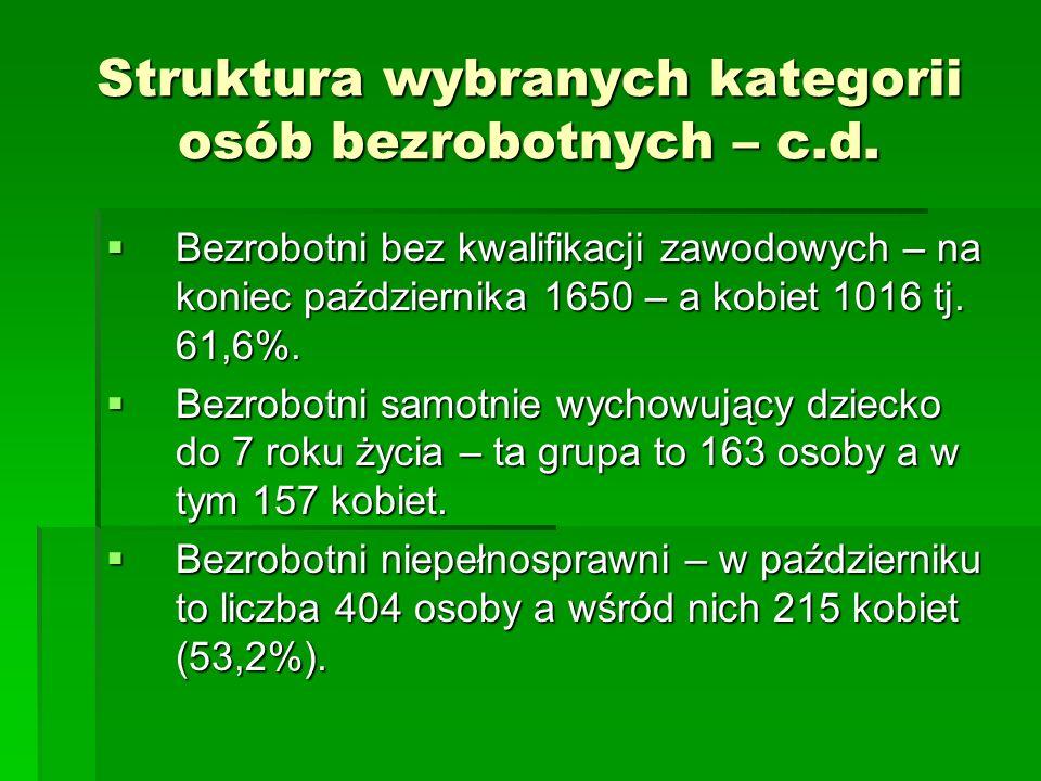 Struktura wybranych kategorii osób bezrobotnych – c.d. Bezrobotni bez kwalifikacji zawodowych – na koniec października 1650 – a kobiet 1016 tj. 61,6%.