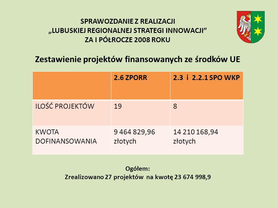 Zestawienie projektów finansowanych ze środków UE Ogółem: Zrealizowano 27 projektów na kwotę 23 674 998,9 SPRAWOZDANIE Z REALIZACJI LUBUSKIEJ REGIONALNEJ STRATEGI INNOWACJI ZA I PÓŁROCZE 2008 ROKU 2.6 ZPORR2.3 i 2.2.1 SPO WKP ILOŚĆ PROJEKTÓW198 KWOTA DOFINANSOWANIA 9 464 829,96 złotych 14 210 168,94 złotych