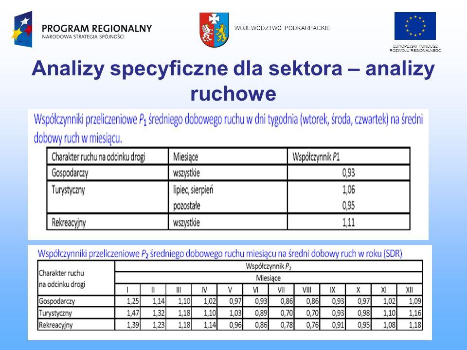 Analizy specyficzne dla sektora – analizy ruchowe Przykład: Pomiary ruchu na drodze powiatowej przeprowadzono w dniach 19 i 20 marca 2008 roku (środa, czwartek) w godz.