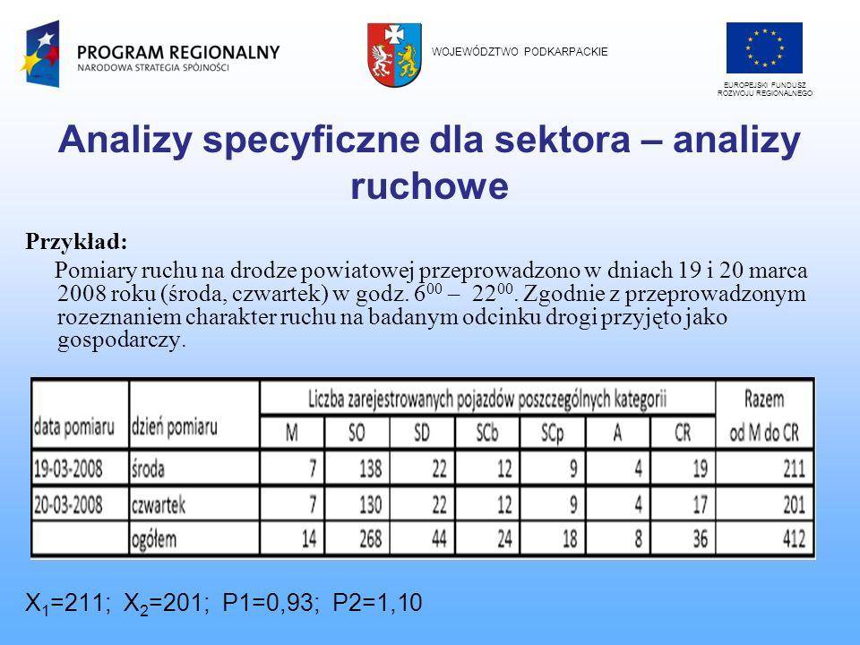 Analizy specyficzne dla sektora – analizy ruchowe Przykład: Pomiary ruchu na drodze powiatowej przeprowadzono w dniach 19 i 20 marca 2008 roku (środa,