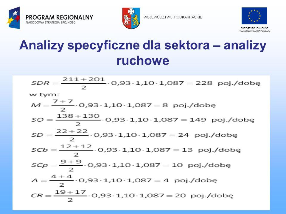 Analizy specyficzne dla sektora – analizy ruchowe II.