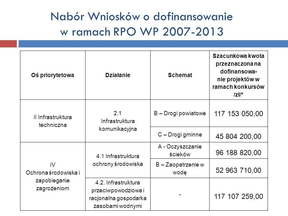 Nabór Wniosków o dofinansowanie w ramach RPO WP 2007-2013 Oś priorytetowaDziałanieSchemat Szacunkowa kwota przeznaczona na dofinansowa- nie projektów