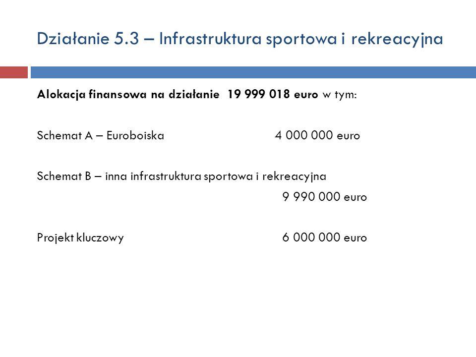 Działanie 5.3 – Infrastruktura sportowa i rekreacyjna Alokacja finansowa na działanie 19 999 018 euro w tym: Schemat A – Euroboiska 4 000 000 euro Schemat B – inna infrastruktura sportowa i rekreacyjna 9 990 000 euro Projekt kluczowy 6 000 000 euro