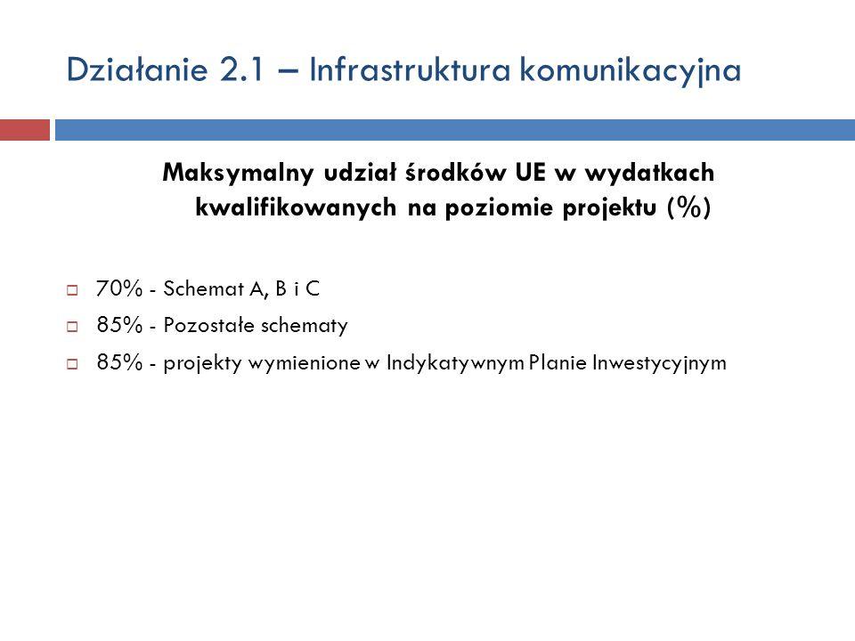 Działanie 2.1 – Infrastruktura komunikacyjna Maksymalny udział środków UE w wydatkach kwalifikowanych na poziomie projektu (%) 70% - Schemat A, B i C 85% - Pozostałe schematy 85% - projekty wymienione w Indykatywnym Planie Inwestycyjnym